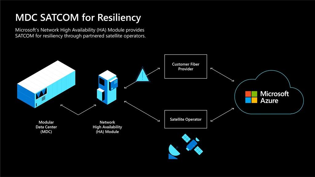 Microsoft のネットワーク高可用性モジュールは回復性のためにパートナーの衛星事業者を通じて SATCOM を提供