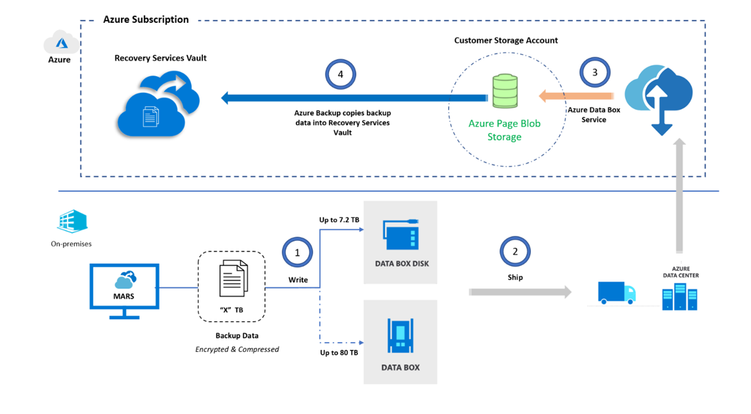 Diagram showing how Azure offline backup works in the Azure ecosystem.