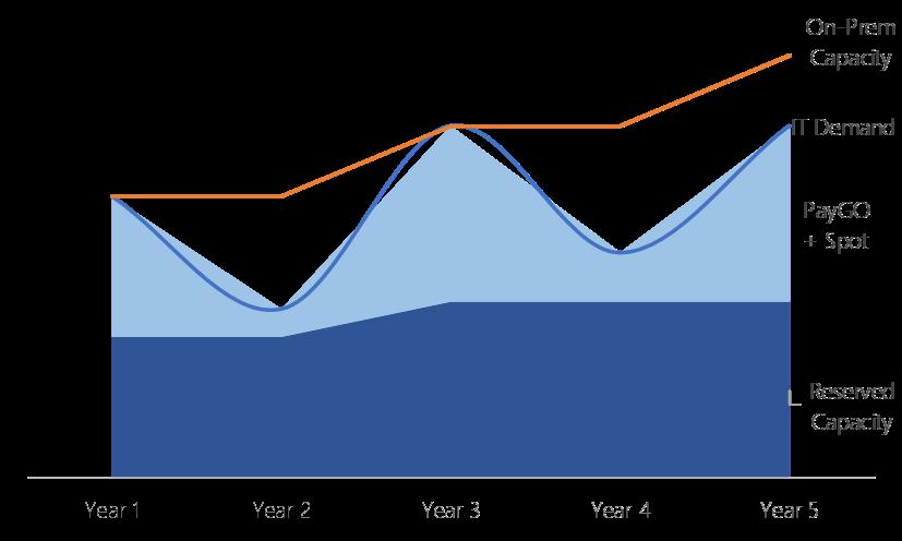 Graph of IT Demand versus on-premises capacity