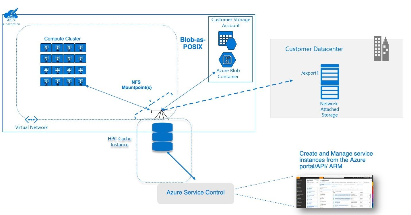 : Diagramm der Platzierung von Azure HPC Cache in einer Systemarchitektur mit Zugriff auf lokalen Speicher, Azure Blob und Computing in einem Azure-Computecluster.