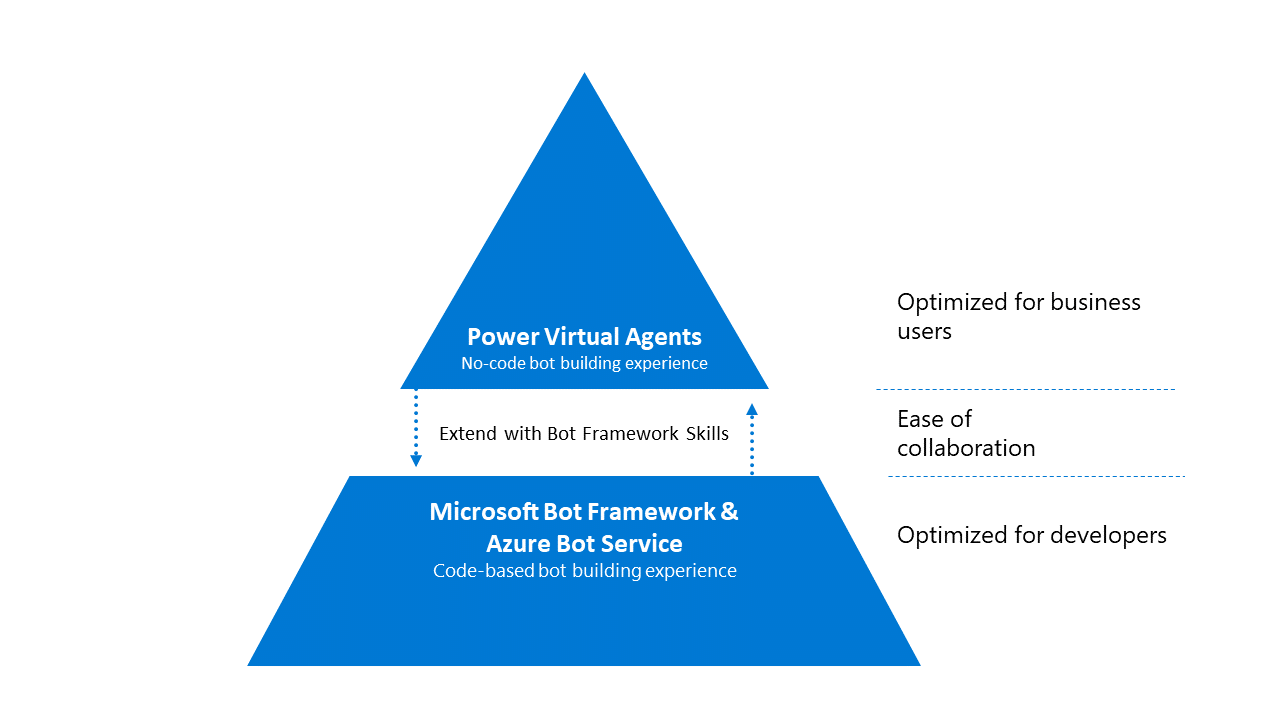 An image showing how Power Virtual Agents and Microsoft Blot Frameworks expand on each other for ease of collaboration between developers and business users.