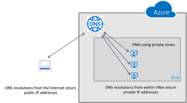 Azure DNS Private Zones