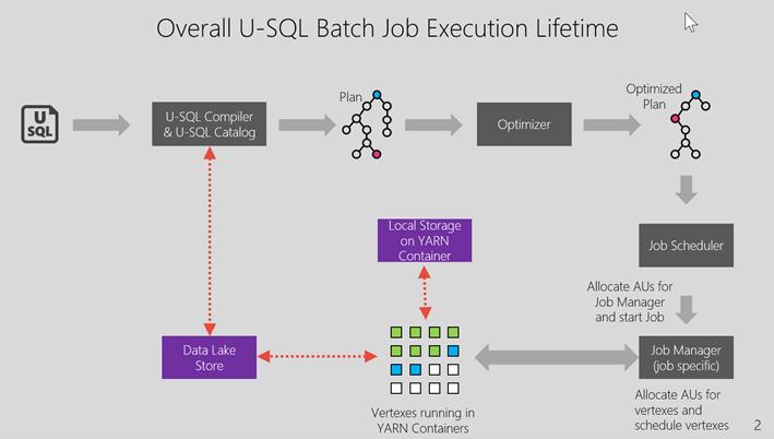 Job execution