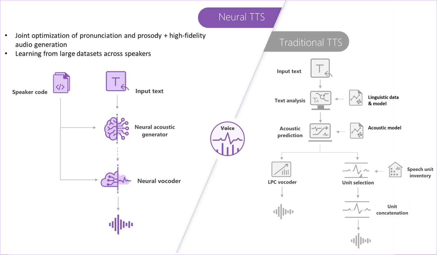 Neural TTS