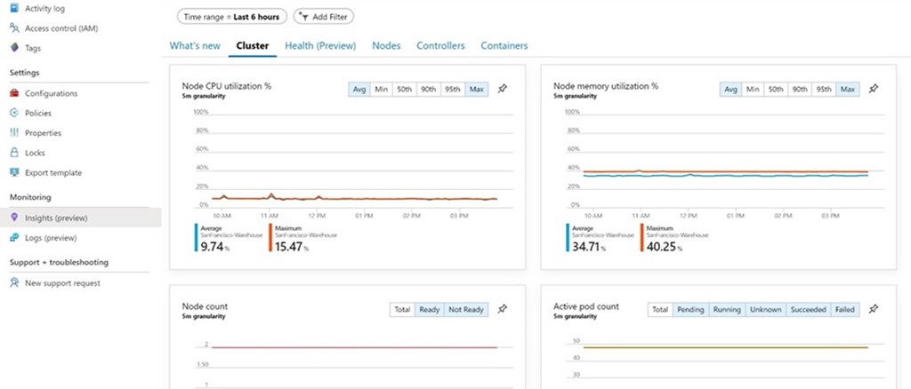 Resource blade level view of Container Insights