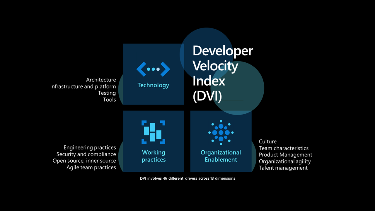 Developer Velocity Index (DVI).