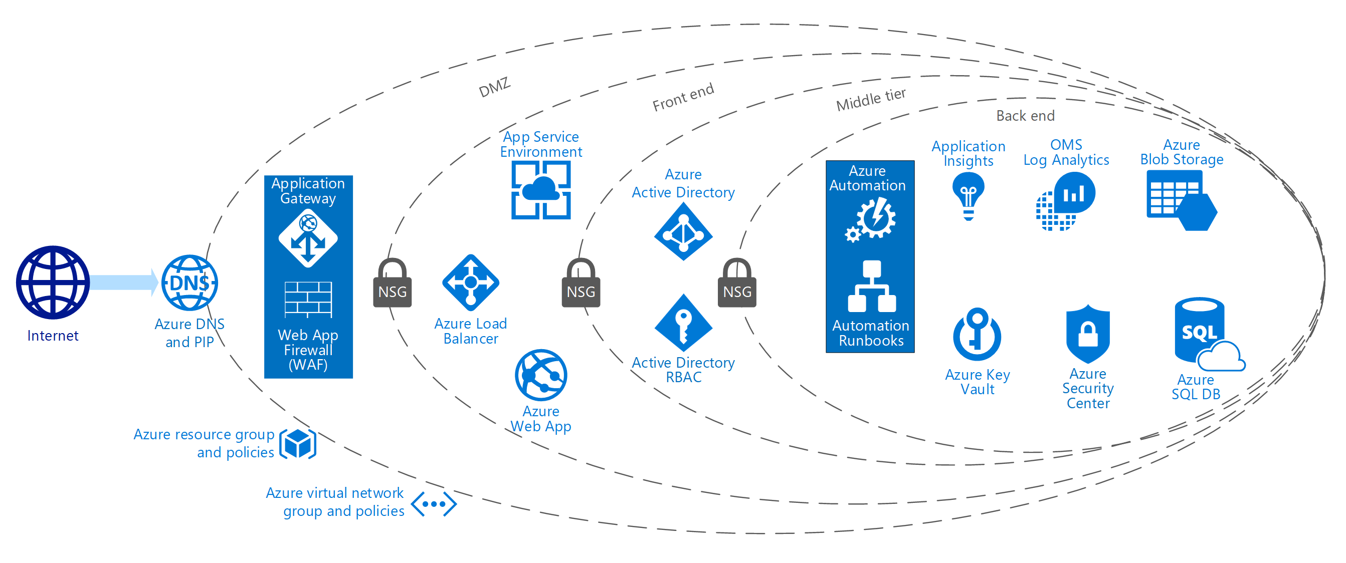 Azure security and compliance blueprint for pci dss compliant azure solutions blueprint malvernweather Choice Image