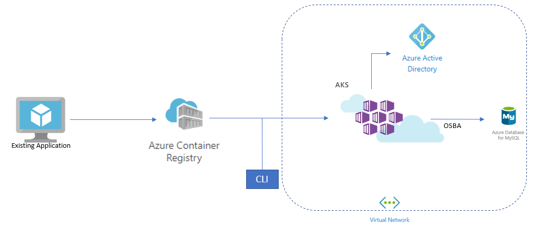 Orchestrating production-grade workloads with Azure Kubernetes
