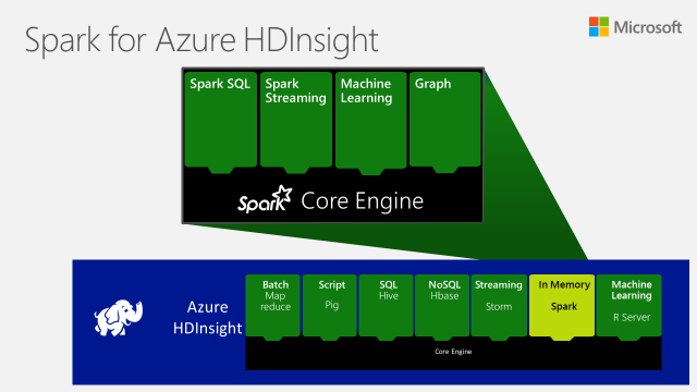 Apache Spark For Azure Hdinsight Now Generally Available