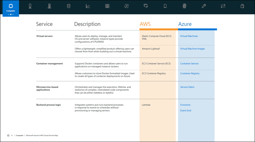 Excerpt from the Compute Section from the Cloud Service Map for AWS and Azure