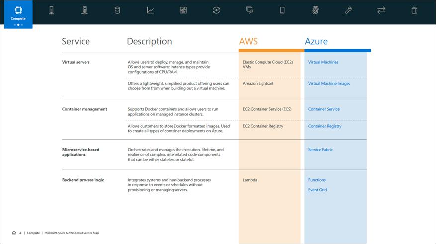 Azure AWS service map via Microsoft.com