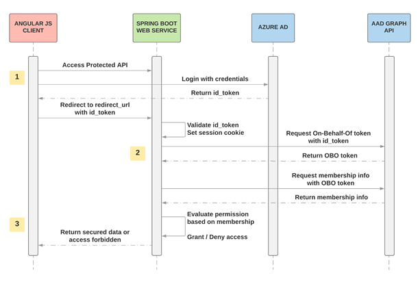 spring security aad auth flow chart