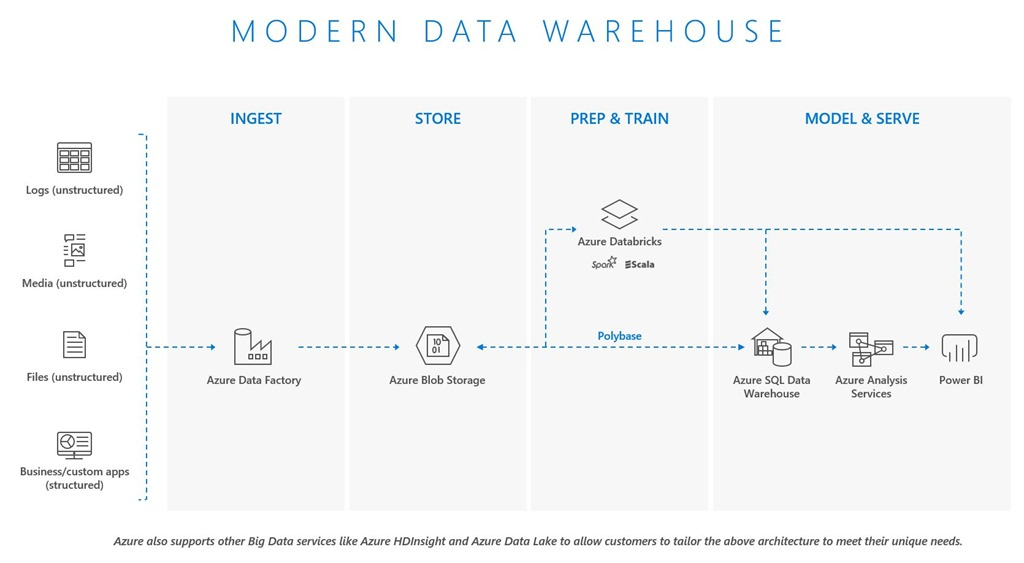 Implementation Patterns For Big Data And Warehouse On Azure. It Enables An Optional Analytical Path In Addition To The Azure Analysis Services Layer For Business Intelligence Applications Such As Power Bi Or Other. Wiring. Relational Data Warehouse Architecture Diagram At Scoala.co