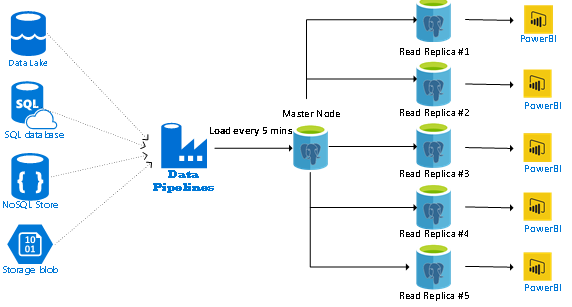 Reference architecture for a BI reporting workload with read replicas