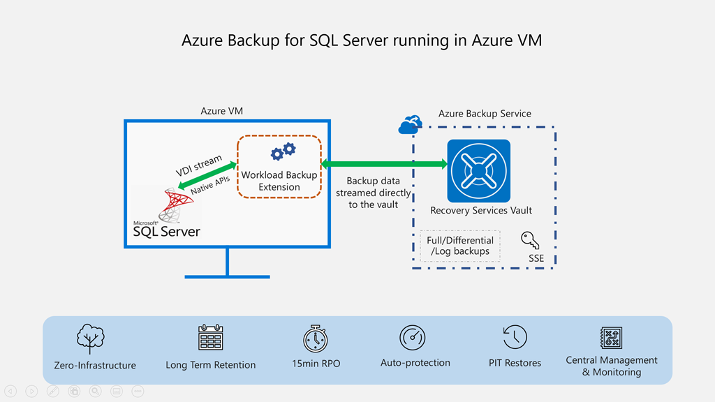 Azure Backup for SQL Server in Azure Virtual Machines now generally