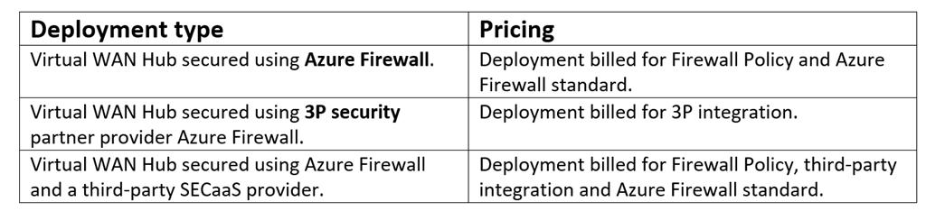 セキュリティ保護付き仮想ハブの価格オプション。