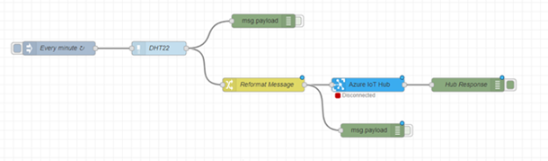 Screenshot of the Node-RED flow for this example