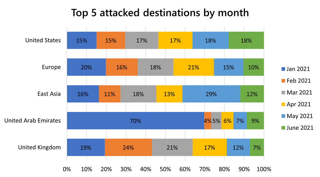 Top 5 attacked destinations by month