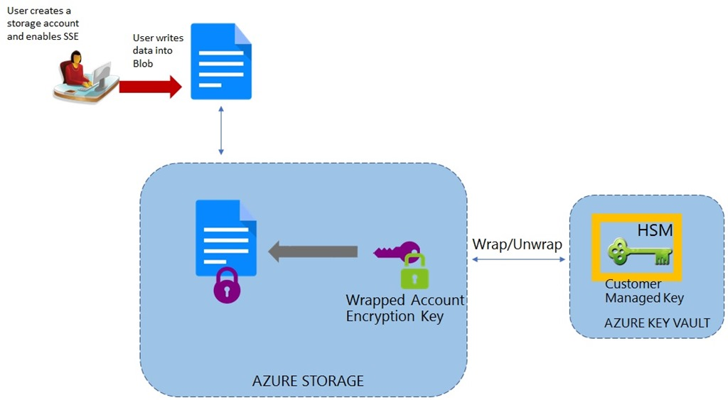 Customers Can Generate Import Their Rsa Key To Azure Vault And Enable Storage Service Encryption Handles The Decryption In