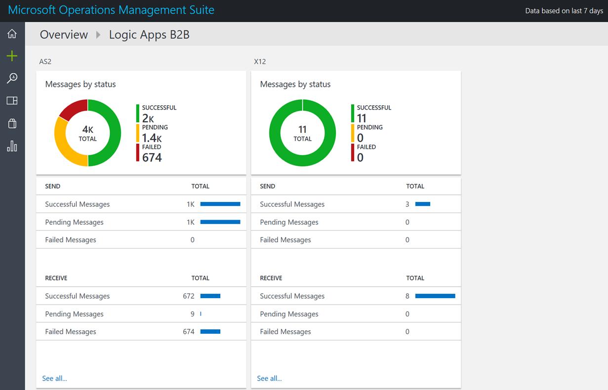 Microsoft Operation Management Suite