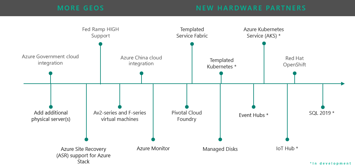 Azure Stack capabilities and roadmap