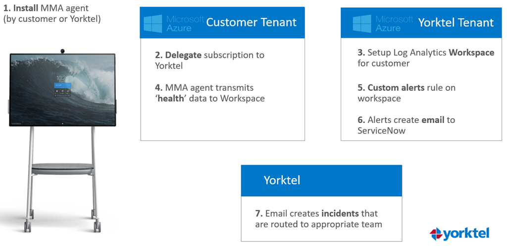 Yorktel uses Azure Lighthouse and Azure monitor to provide comprehensive oversight across Microsoft collaboration devices.