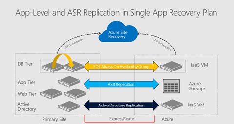 Cloud Migration And Disaster Recovery For Applications Not Just - Sharepoint disaster recovery plan template