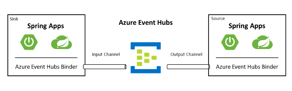 Azure Event Hubs and Spring Apps graphic
