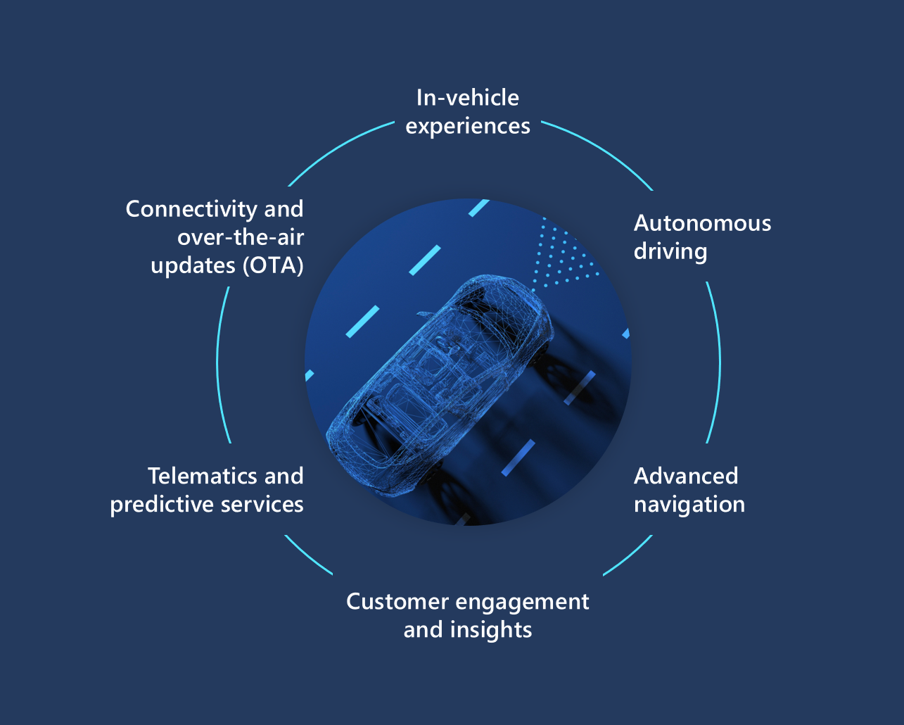 An image showing the aspects of the Microsoft Connected Vehicle Platform.