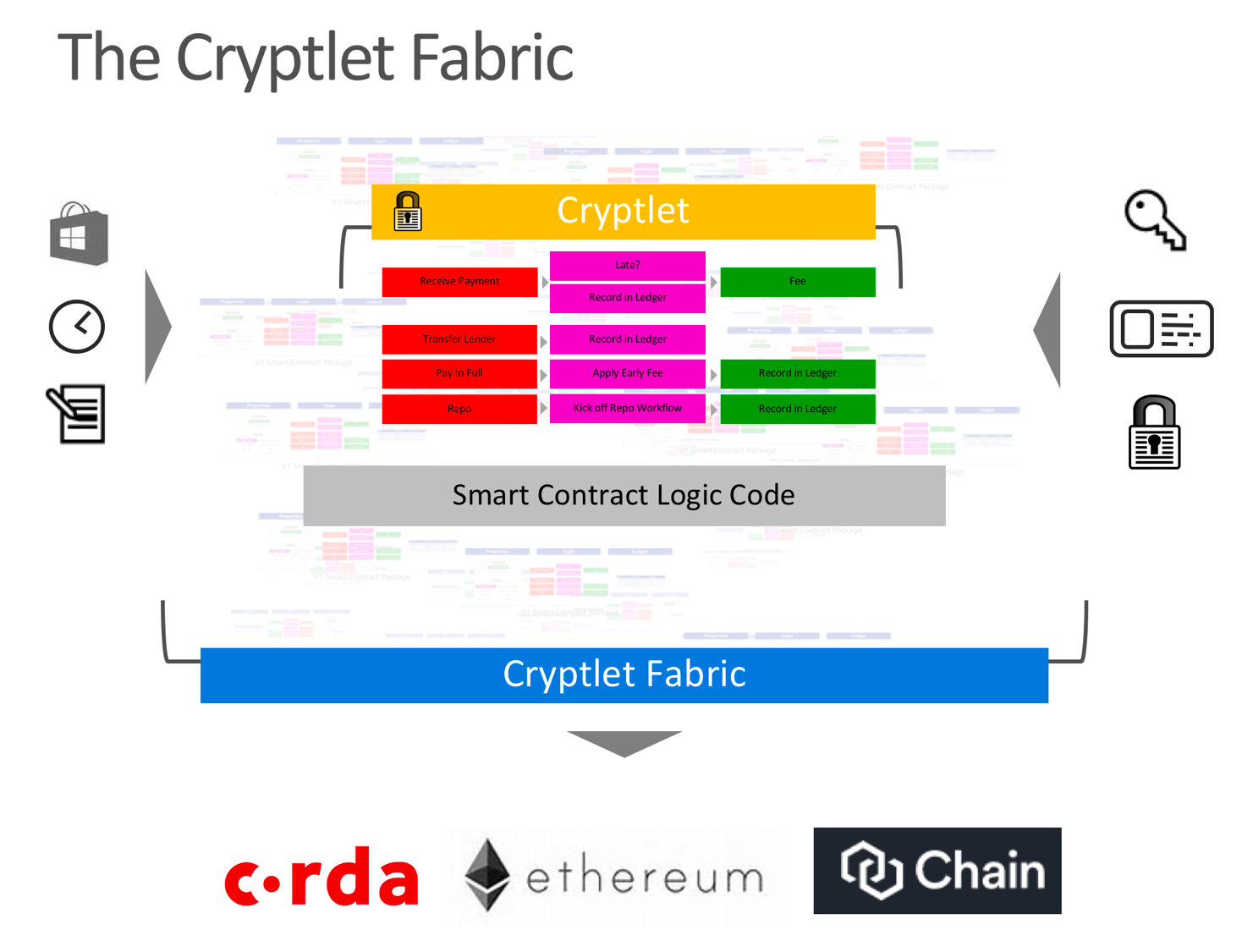 Bletchley the cryptlet fabric evolution of blockchain smart cryptletsmartcontracts xflitez Image collections