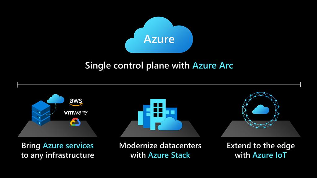 Azure Arc extends Azure services across on-premises, multicloud and edge environments