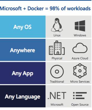 Docker   Microsoft 1