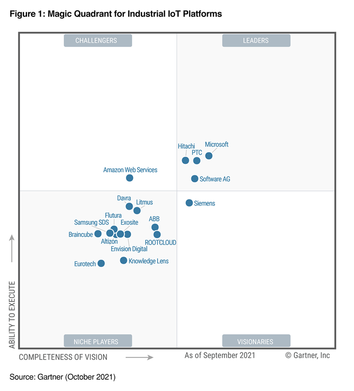 An image of the 2021 Gartner Magic Quadrant for Industrial IoT Platforms showcasing Microsoft in the top right quadrant as a Leader.