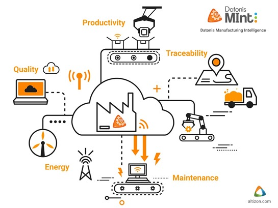 A graphic showing critical manufacturing stages where the software provides connections and insights. These include productivity, quality, traceability, maintenance, and energy.