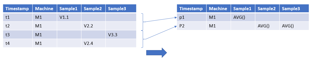 Another way is to put the individual records into time buckets, and apply an aggregate function in that group.