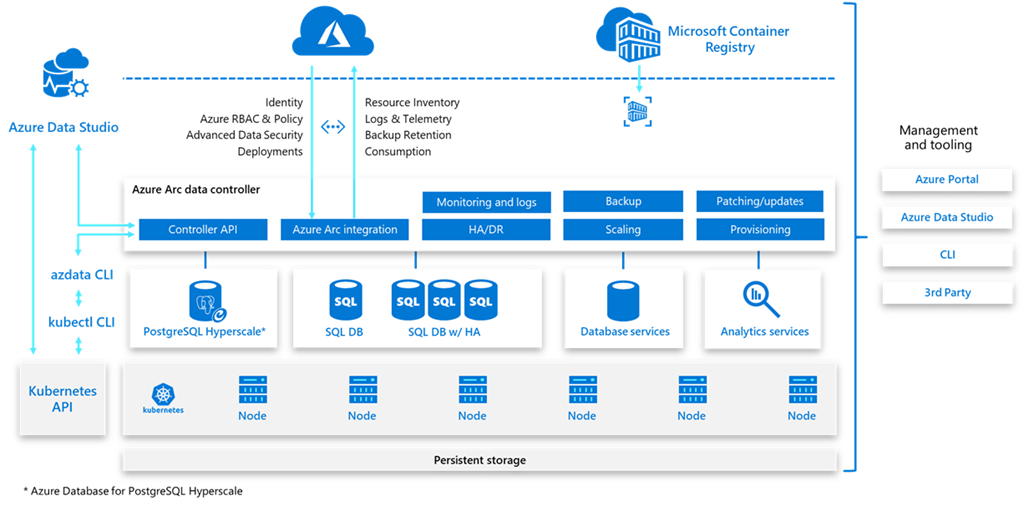 Diagram of full suite management capabilities provided by Azure Arc
