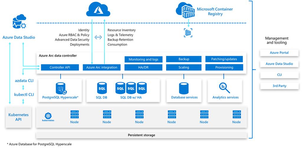 Diagramm mit vollständiger Suite von Verwaltungsfunktionen durch Azure Arc