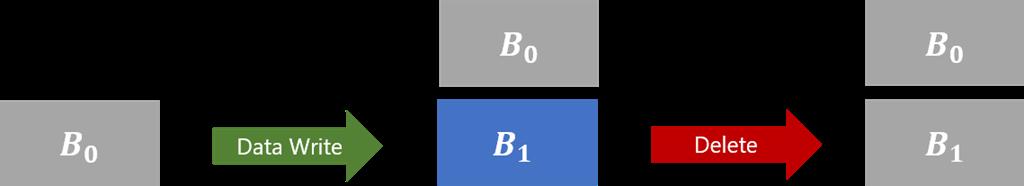 storage-blob-soft-delete-overwrite-then-delete (2)
