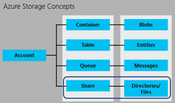 Azure Storage Concepts
