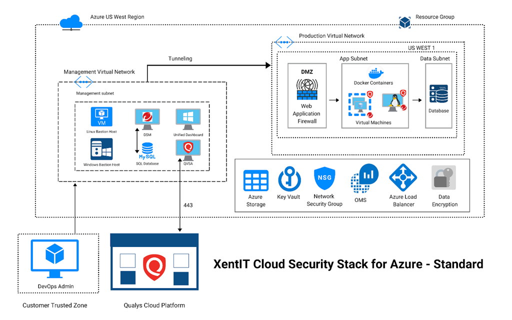 Solution diagram showing the XentIT Cloud Security Stack for Azure - Standard