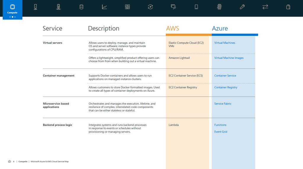Cloud Service Map for AWS and Azure Available Now | Blog | Microsoft ...