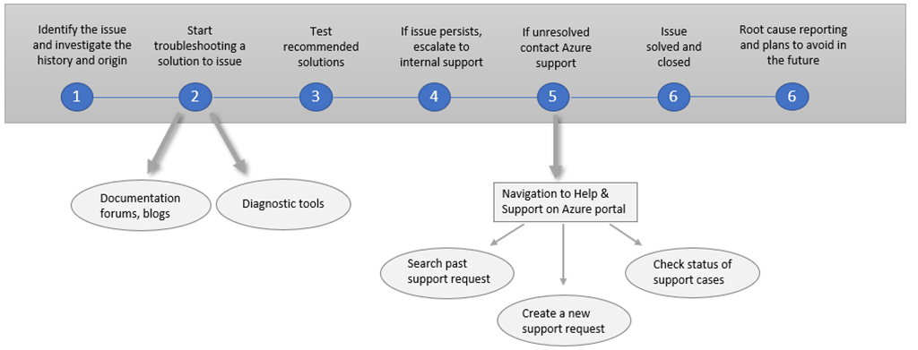 Azure Support API: Create and manage Azure support tickets programmatically