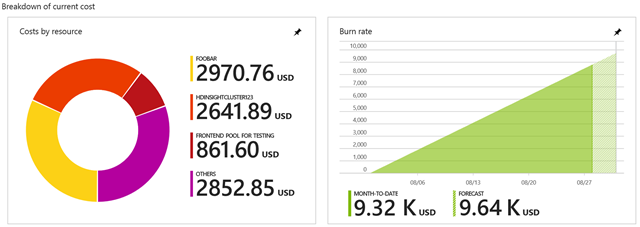 Cost charts for Azure EA Subscription