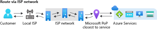 Traffic routed with the new network service tier in Azure.