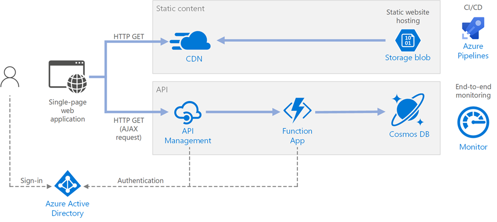 A serverless web application architecture that serves static content from Azure Blob Storage, and implements an API using Azure Functions. The API reads data from Cosmos DB and returns the results to the web app.