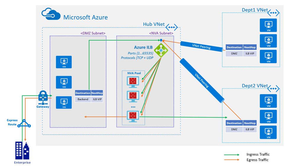 Flowchart example of HA Port with Azure Load Balancer
