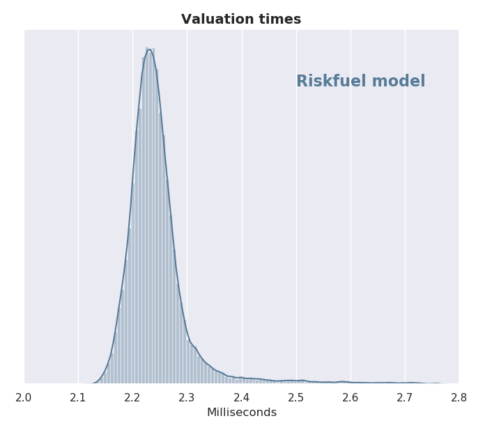 Histogram showing how valuing individual trades is much faster with a mean under 3 milliseconds.