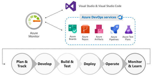 Diagram showing Azure Monitor working with Azure DevOps
