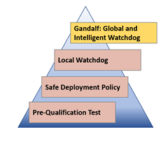 """Gandalf safe deployment – including pre-qualification test, safe deployment policy, local watchdog, and """"Gandalf"""" the global and intelligent watchdog."""
