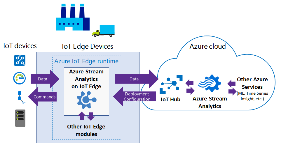 Technology Management Image: Azure Stream Analytics Now Available On IoT Edge
